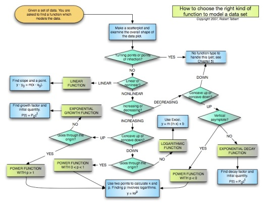 flowchart-for-modeling-data1
