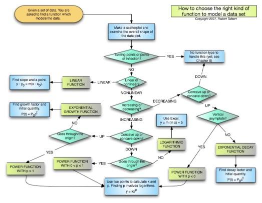 flowchart-for-modeling-data1