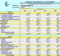 Excel an lisis de balances y resultados inform tica for Analisis de balances